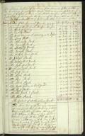 Sir John Rutherfurd of the Ilk His Book 1724 [24 of 24]