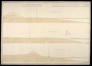 Sections of Fort George shewing how far the works are executed in 1750 : section thro' the line 13.14; section thro' the line 15.16; section thro' the line 17.18 [copy] [1 of 1]