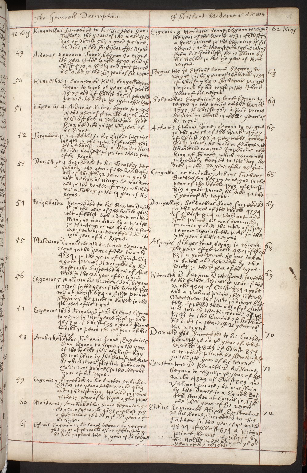 Atlas Scoticus, or a Description of Scotland Ancient and Modern. [041 of 259]