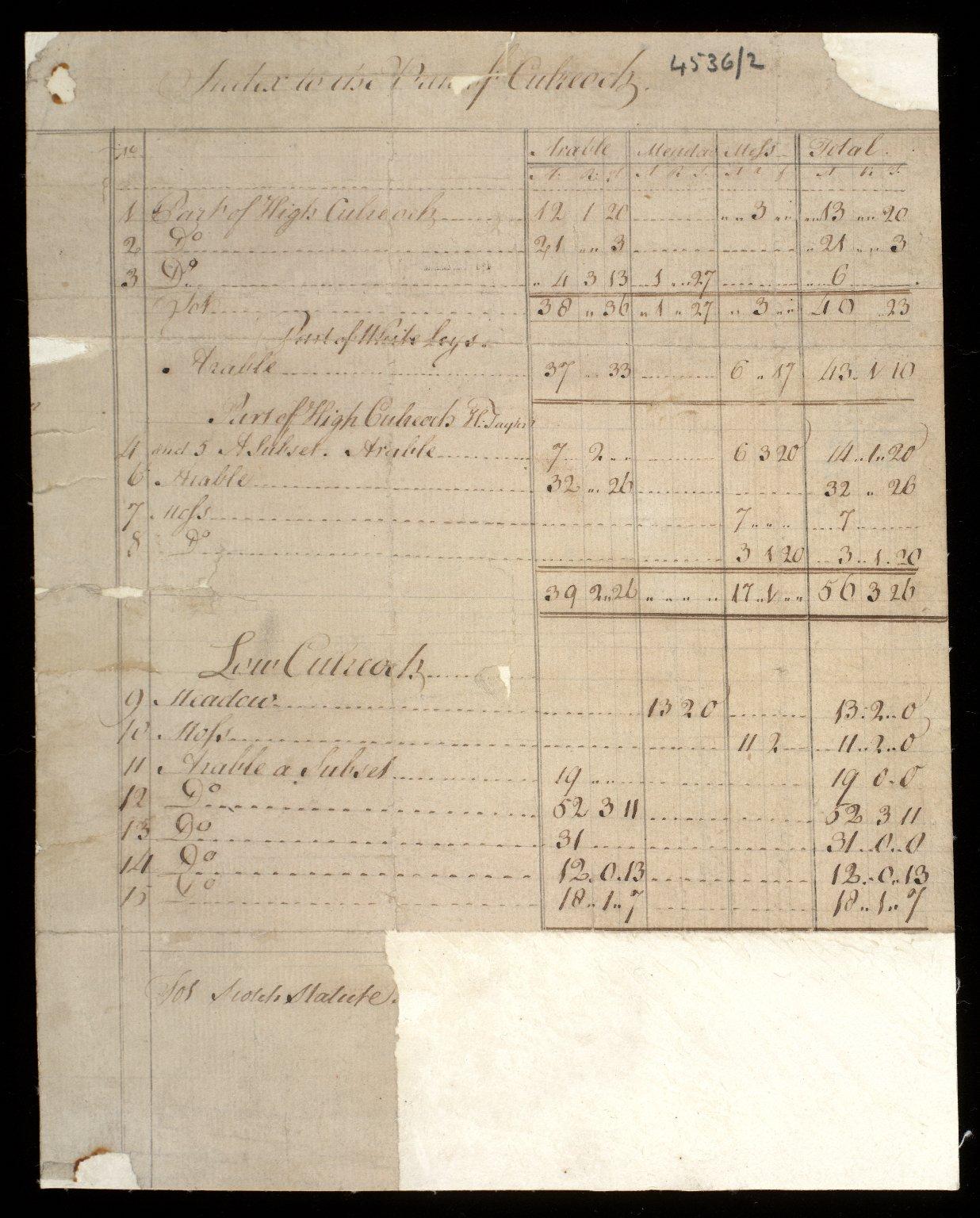 Plan of Culreoch [1 of 2]